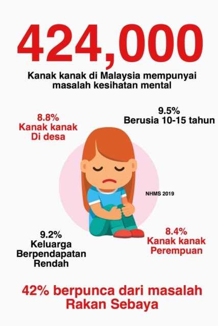 424 000 Kanak Kanak Di Malaysia Mempunyai Masalah Kesihatan Mental